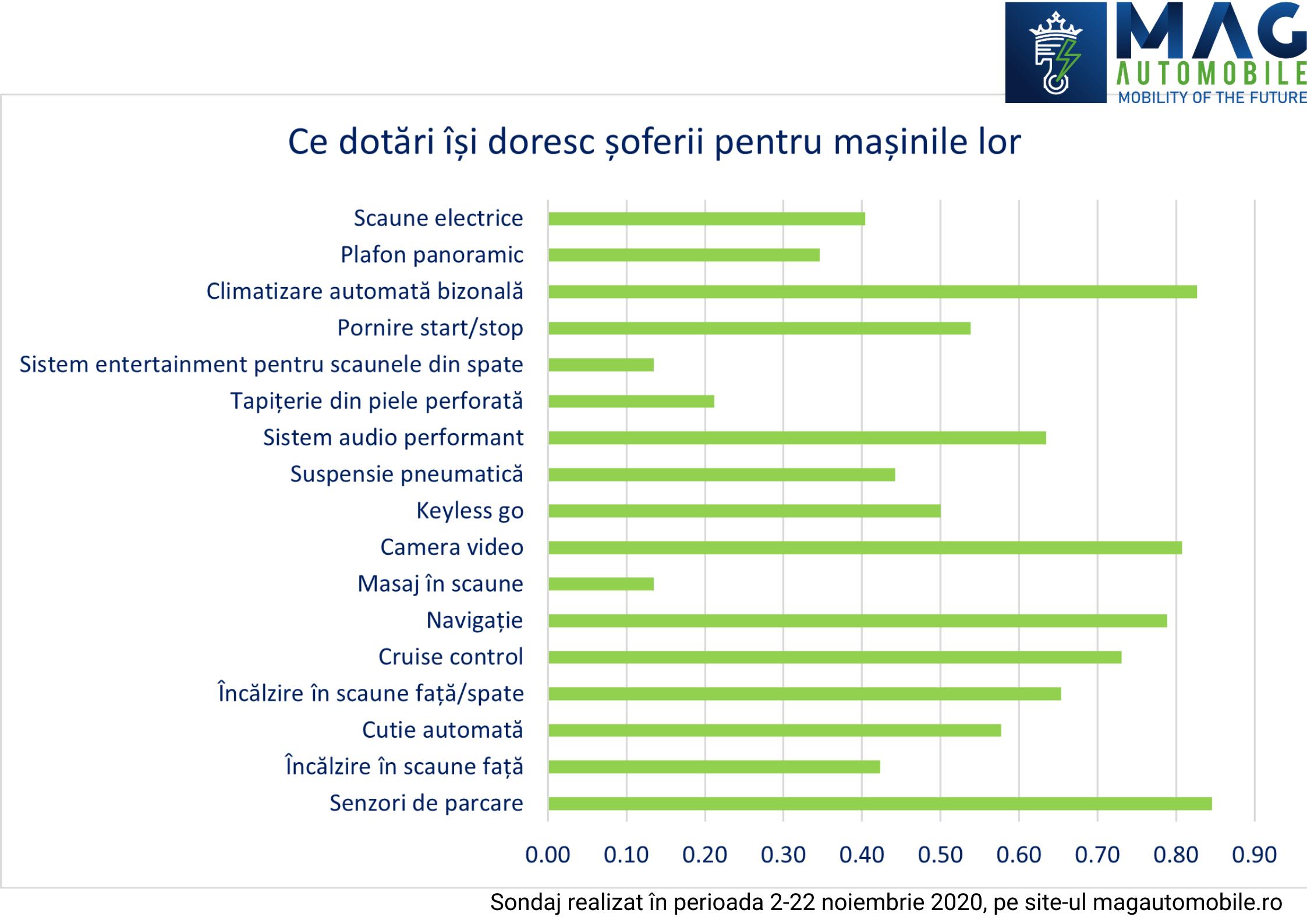 Sondaj MagAutomobile: pentru 85% dintre șoferi, senzorii de parcare sunt cea mai importantă dotare a unei mașini